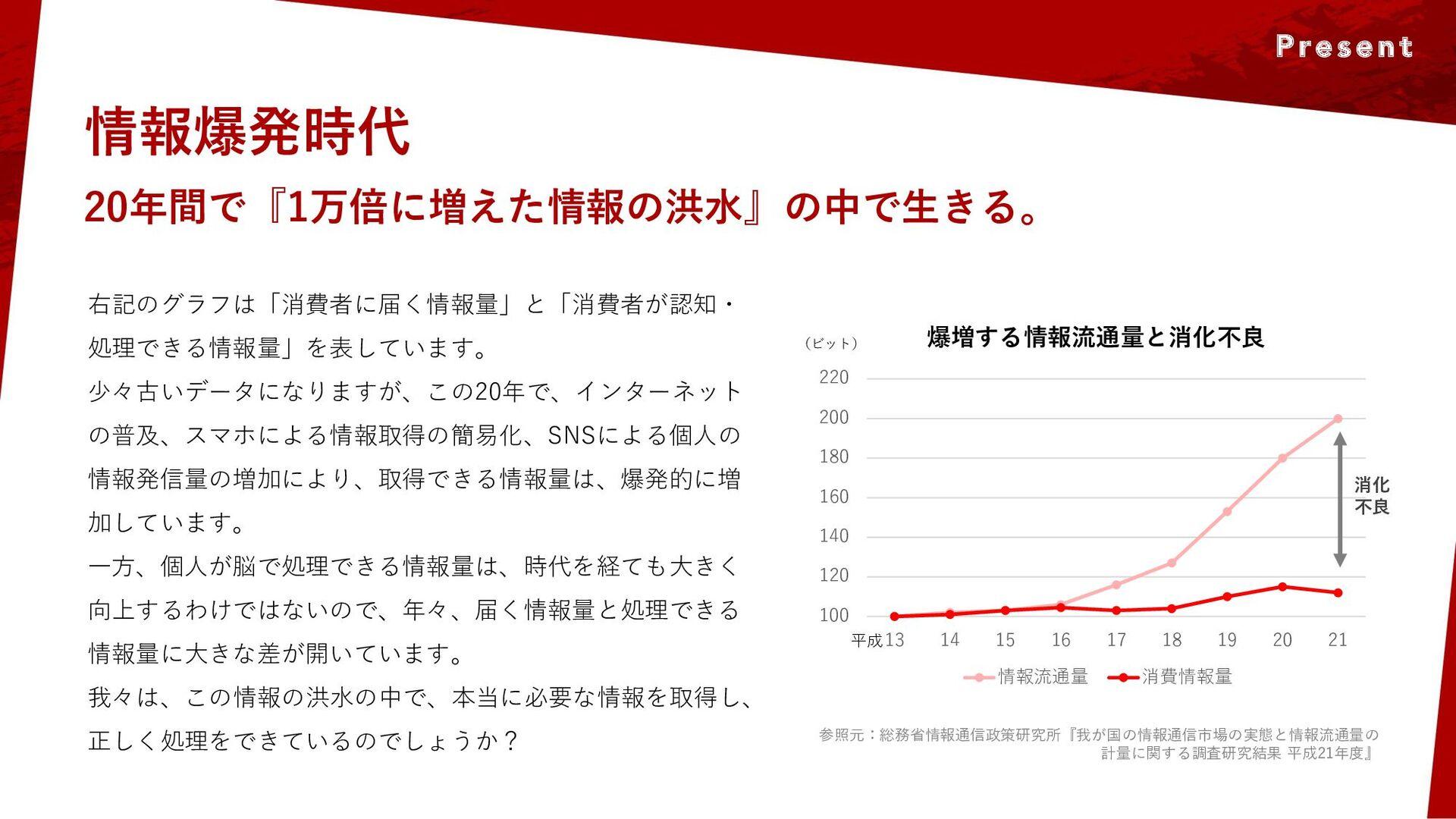 情報爆発時代 20年間で『1万倍に増えた情報の洪水』の中で生きる。 右記のグラフは「消費者に届...