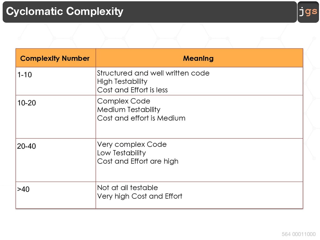 jgs 564 00011000 Cyclomatic Complexity Complexi...