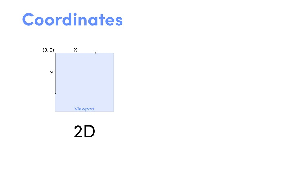(0, 0) X Y Viewport Coordinates 2D