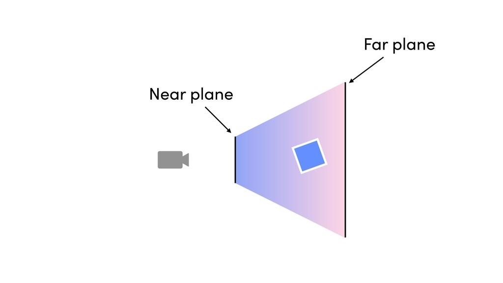 Near plane Far plane