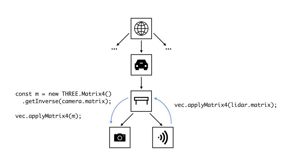 … … vec.applyMatrix4(lidar.matrix); const m = n...