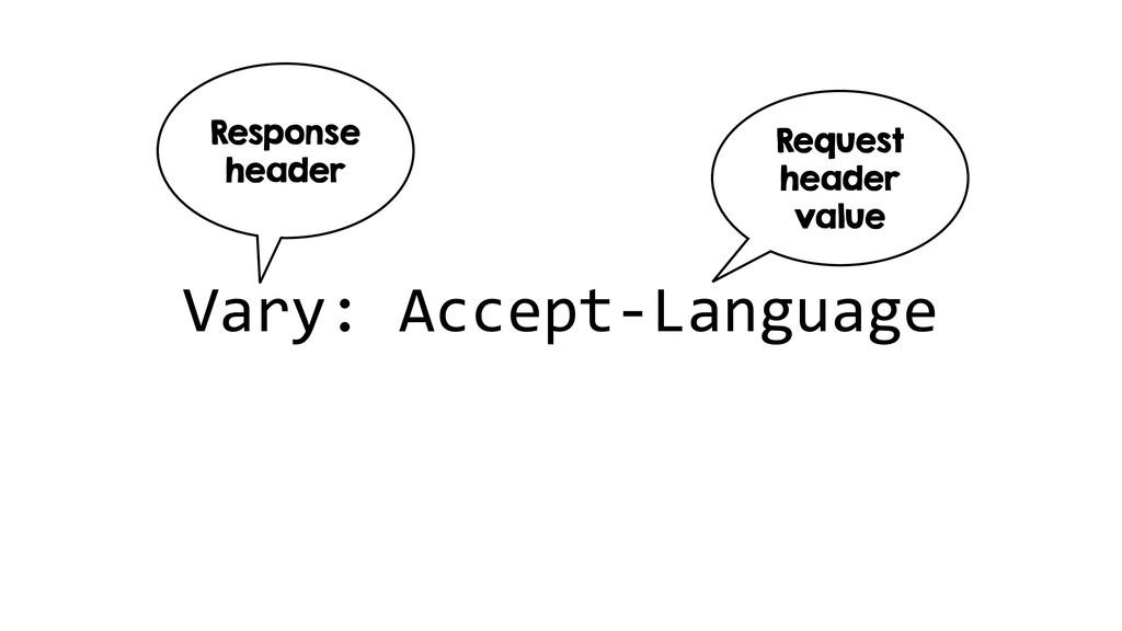 Vary: Accept-Language Request header value Resp...