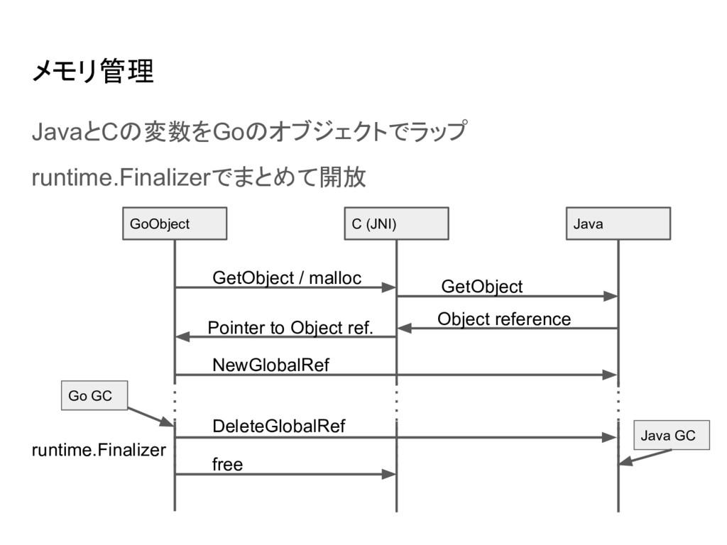 メモリ管理 JavaとCの変数をGoのオブジェクトでラップ runtime.Finalizer...