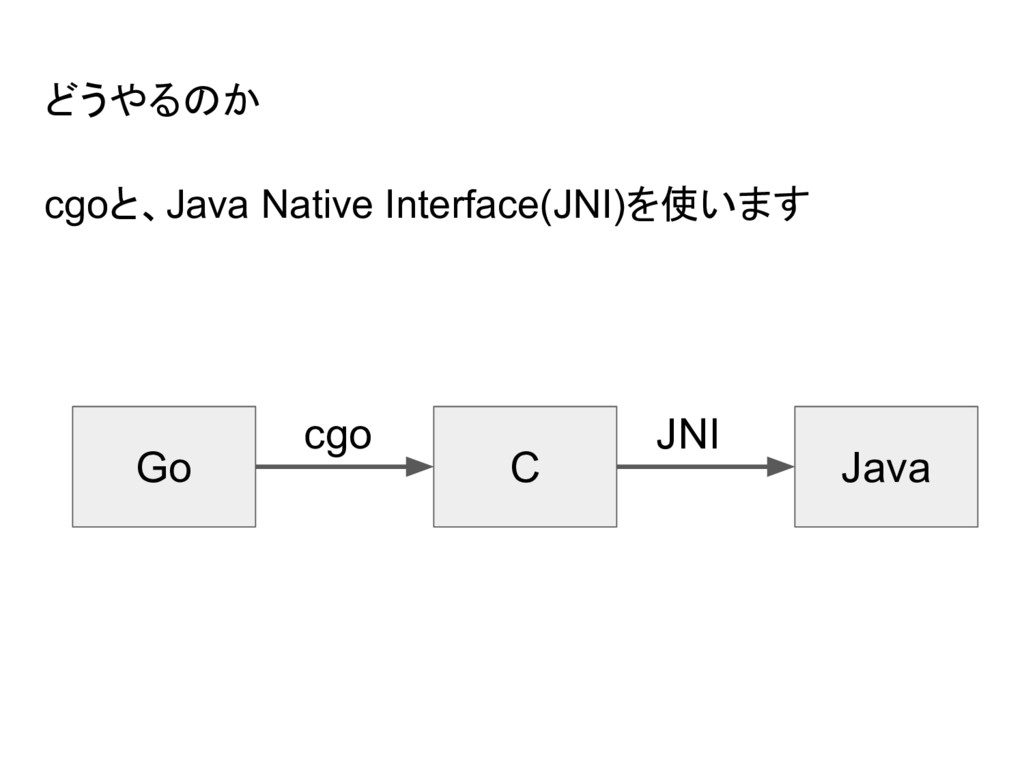 どうやるのか Go C Java cgo JNI cgoと、Java Native Inter...
