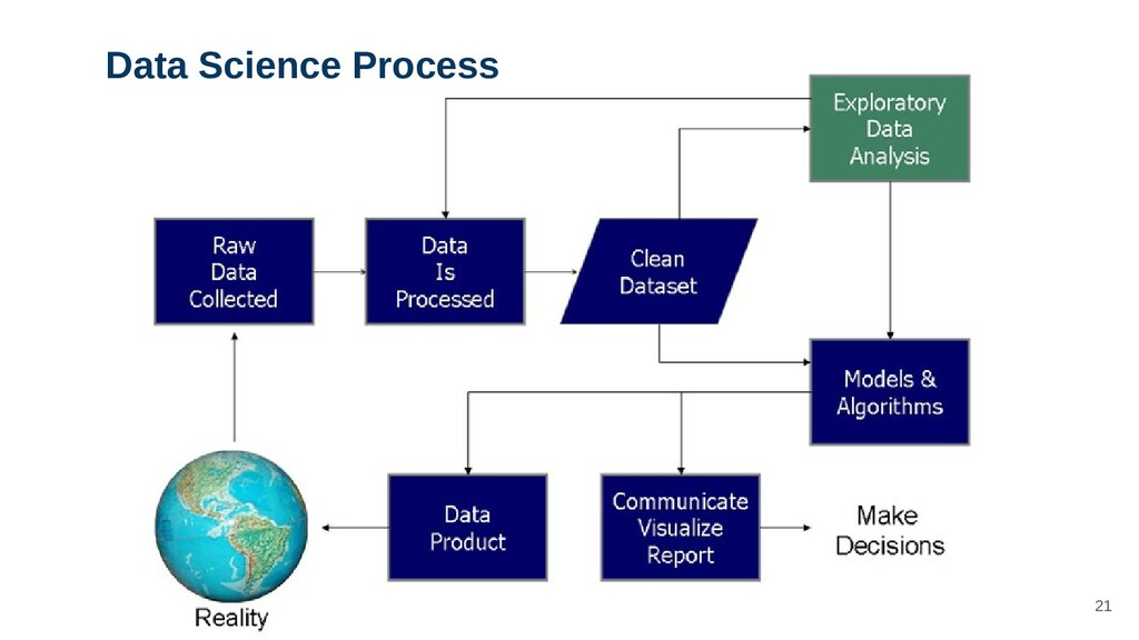 21 Data Science Process
