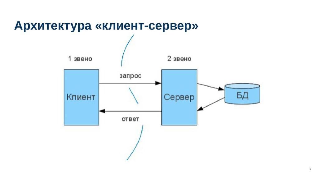 Архитектура «клиент-сервер» 7