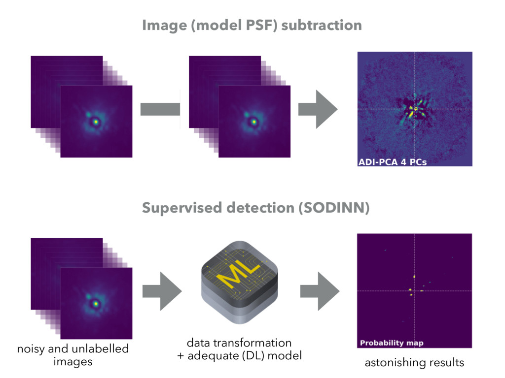Image (model PSF) subtraction Supervised detect...