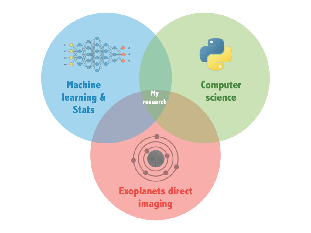 Machine learning & Stats Computer science My re...