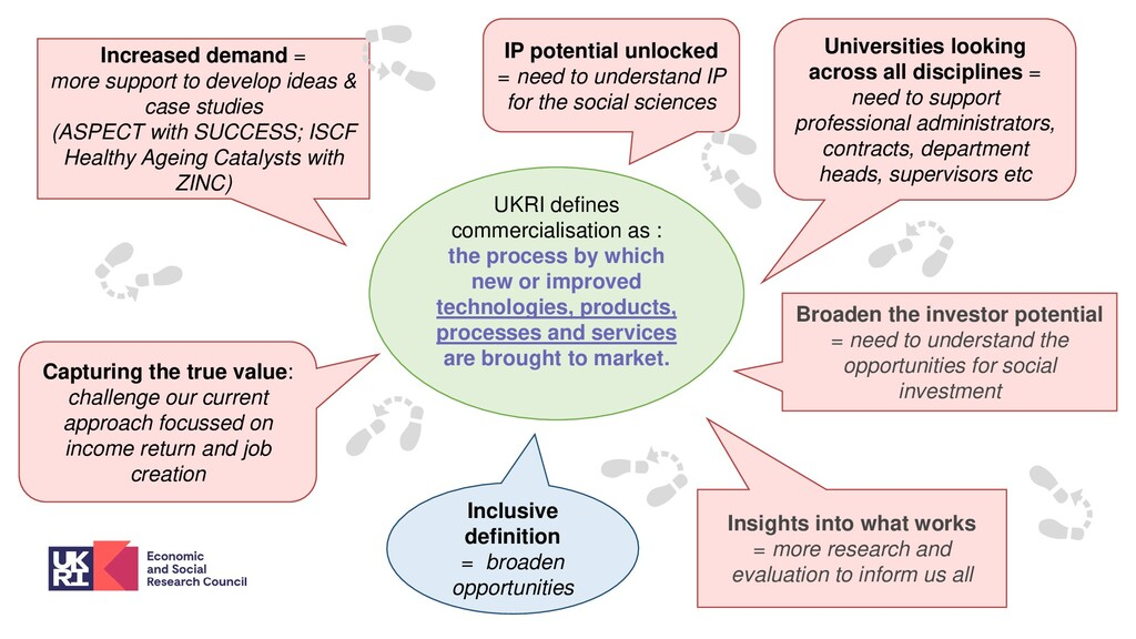 UKRI defines commercialisation as : the process...