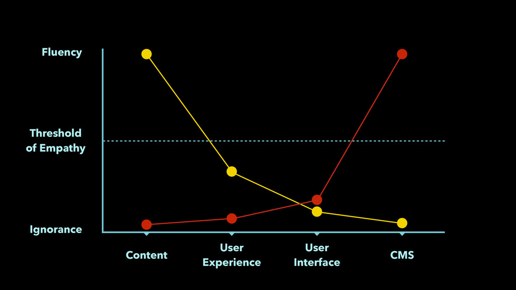 Ignorance User Experience User Interface Thre...