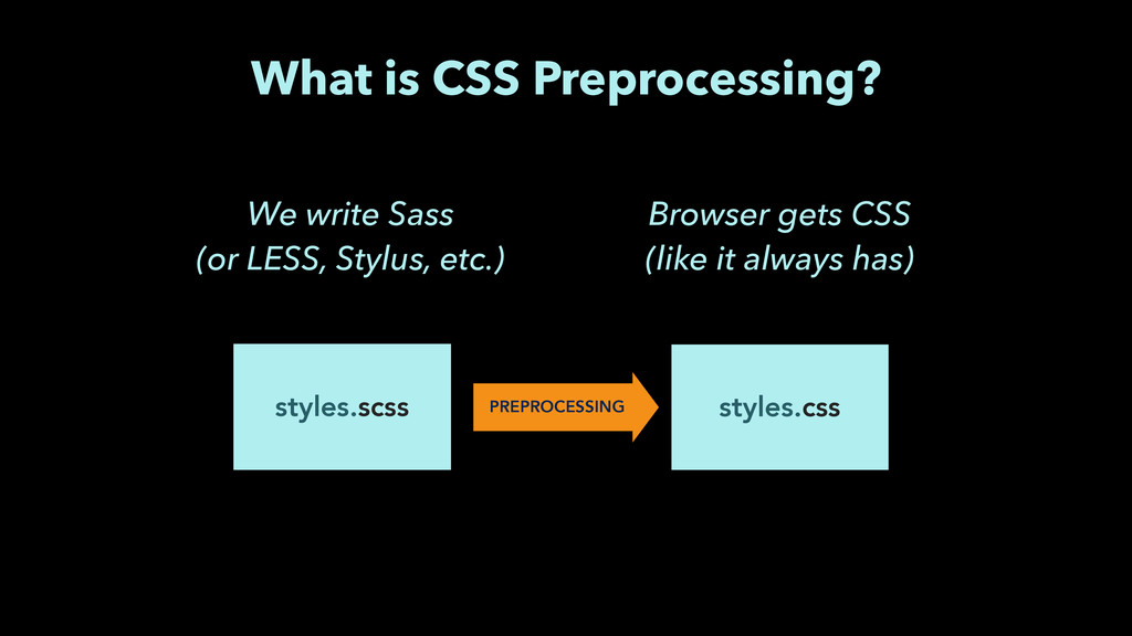 styles.scss styles.css We write Sass (or LESS,...