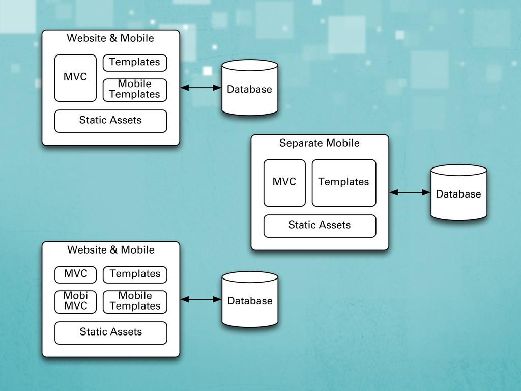Website & Mobile MVC Templates Static Assets Da...