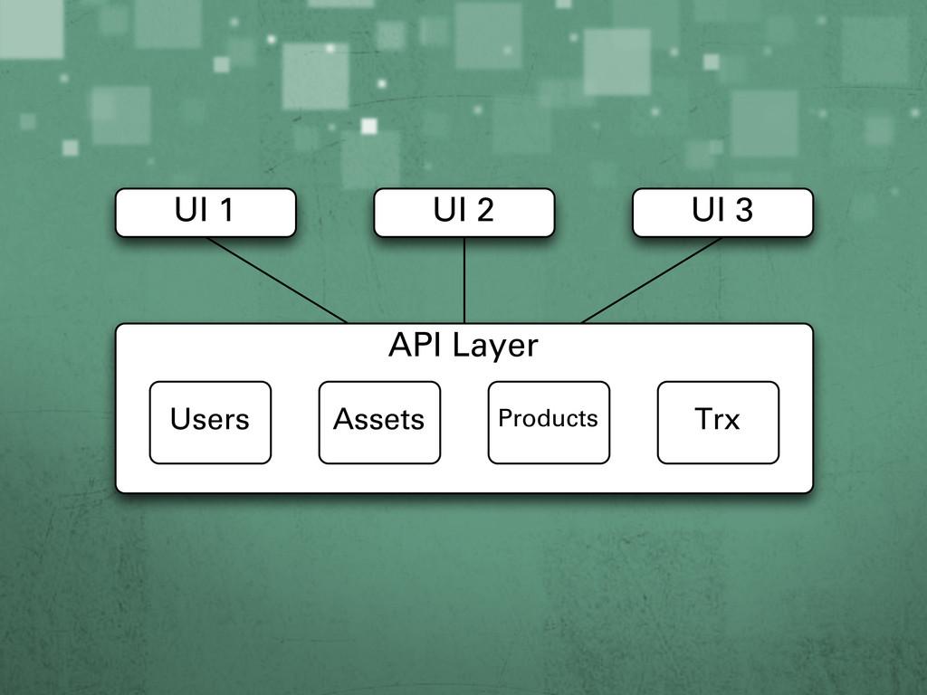 API Layer UI 1 UI 2 UI 3 Users Assets Products ...