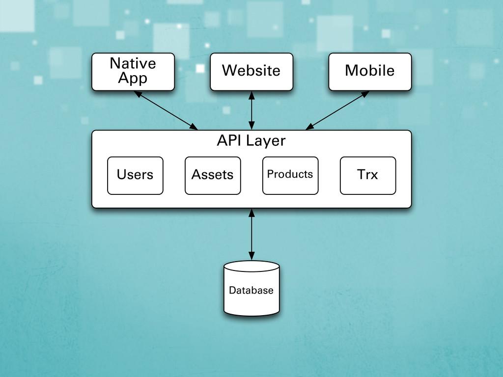 API Layer Native App Website Mobile Users Asset...