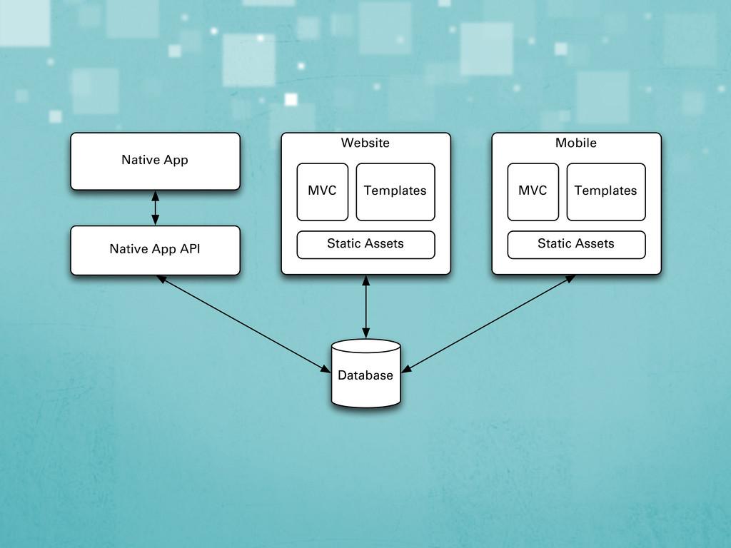 Mobile MVC Templates Static Assets Website MVC ...