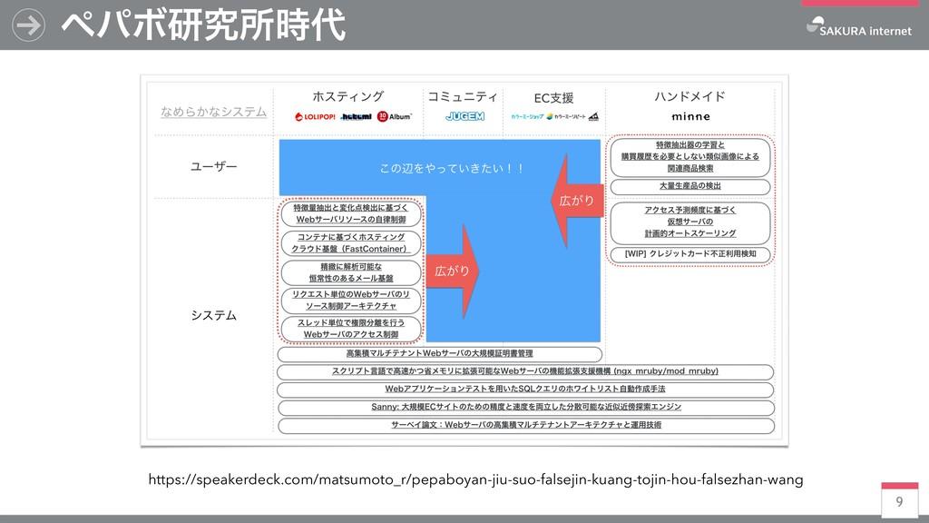 9 ϖύϘݚڀॴ https://speakerdeck.com/matsumoto_r/...