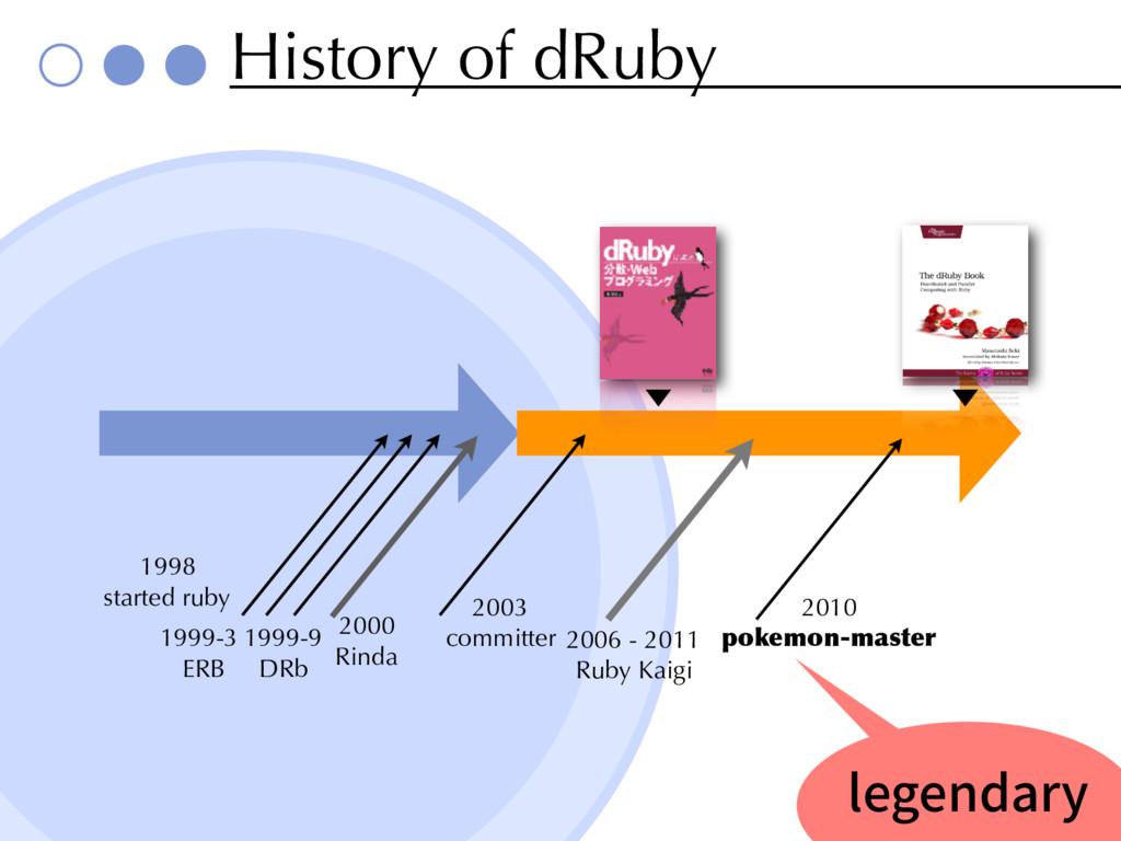 History of dRuby 1999-3 ERB 1999-9 DRb 2003 com...