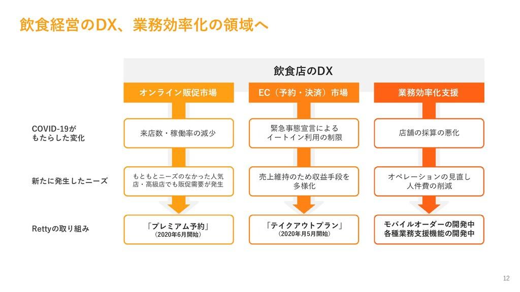 12 飲食経営のDX、業務効率化の領域へ 飲食店のDX オンライン販促市場 EC(予約・決済)...