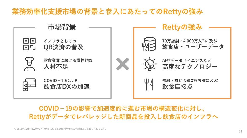 13 市場背景 Rettyの強み COVID−19の影響で加速度的に進む市場の構造変化に対し、...
