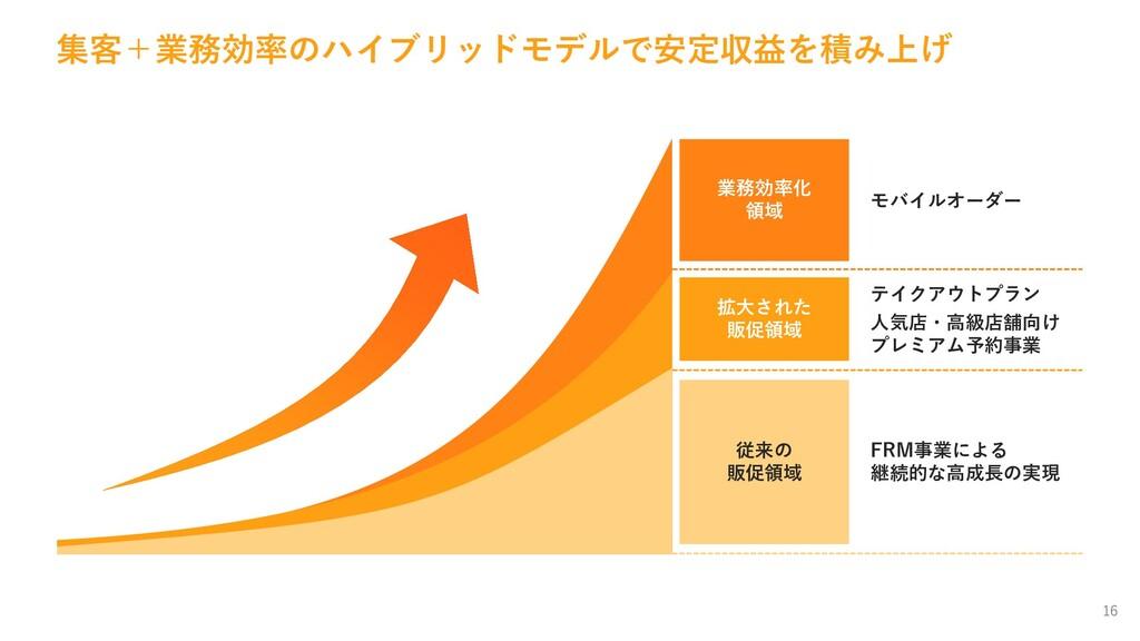 16 FRM事業による 継続的な高成長の実現 人気店・高級店舗向け プレミアム予約事業 テイク...