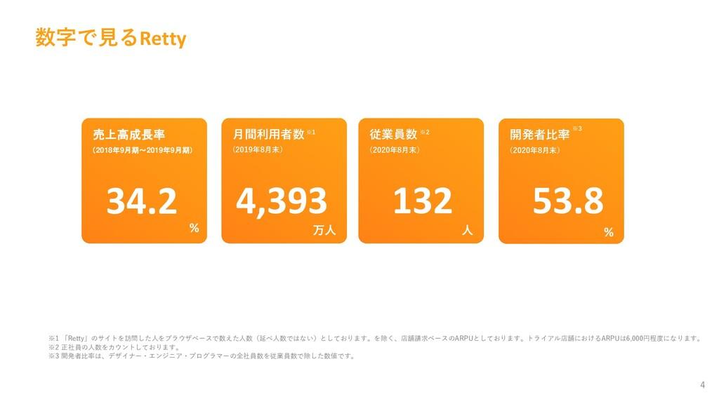 数字で見るRetty 4 ※1 「Retty」のサイトを訪問した人をブラウザベースで数えた人数...