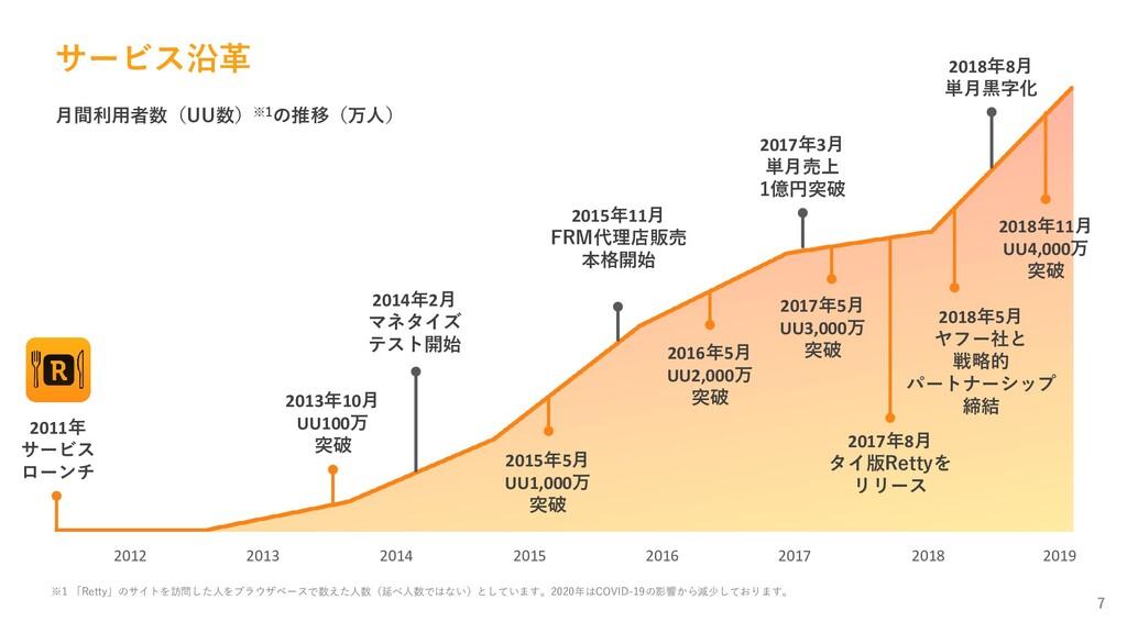 サービス沿革 7 月間利用者数※2 (2019年5月現在) 2018 2017 2016 20...