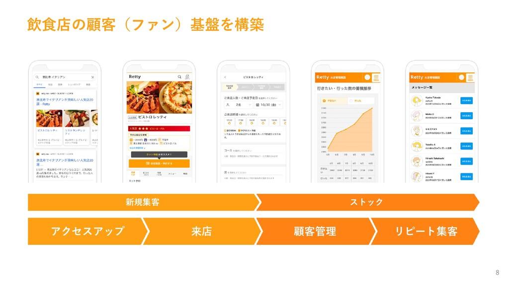 8 飲食店の顧客(ファン)基盤を構築 新規集客 ストック アクセスアップ 来店 顧客管理 リピ...
