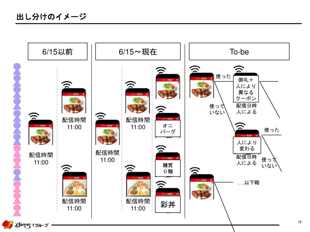 19 出し分けのイメージ 6/15以前 6/15~現在 彩丼 オニ バーグ 糖質 0麺 To-...