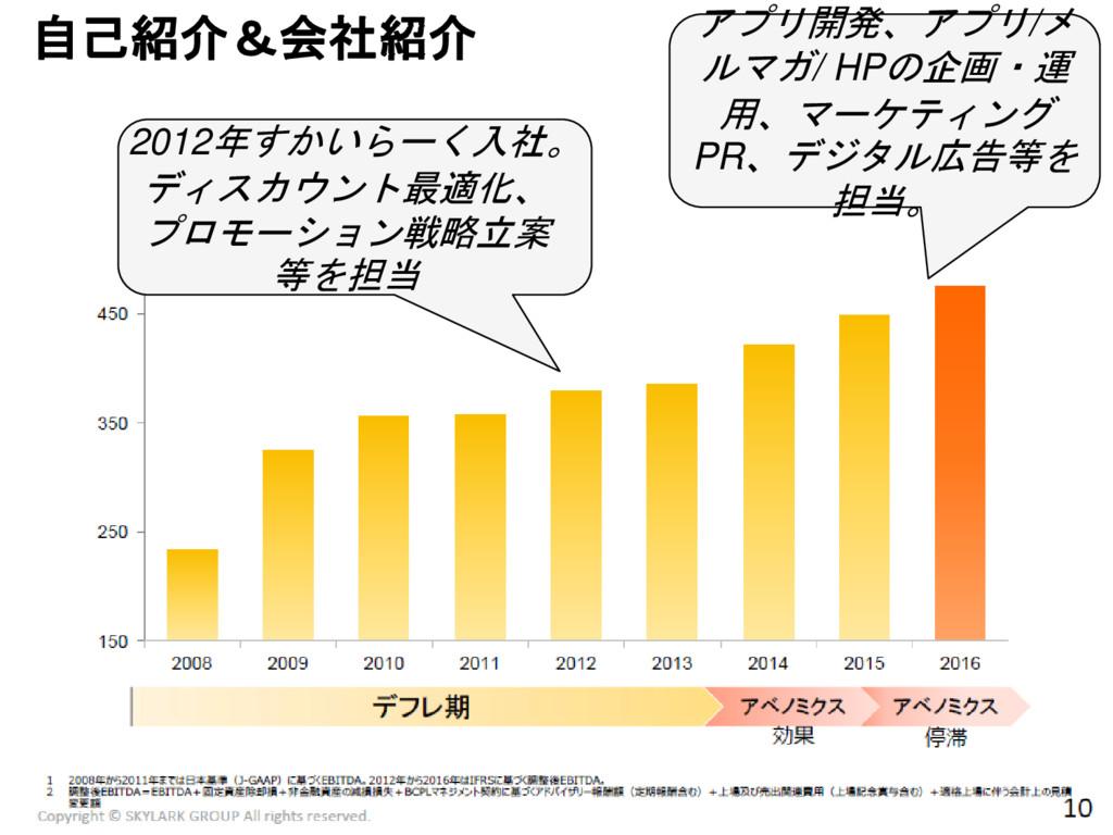 3 自己紹介&会社紹介 2012年すかいらーく入社。 ディスカウント最適化、 プロモーション戦...