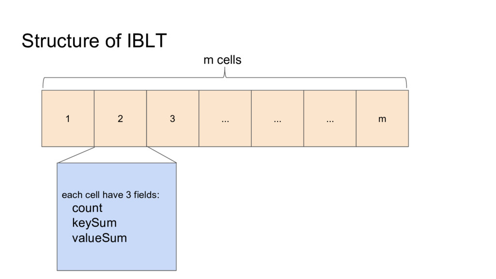 Structure of IBLT 1 2 3 ... ... ... m m cells e...