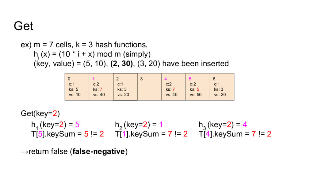 Get ex) m = 7 cells, k = 3 hash functions, h i ...