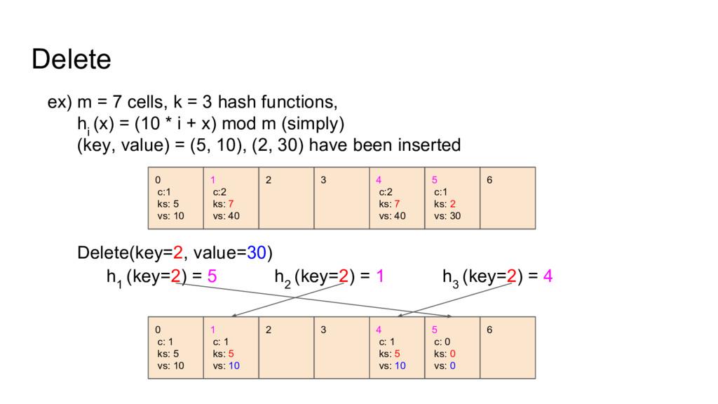Delete ex) m = 7 cells, k = 3 hash functions, h...