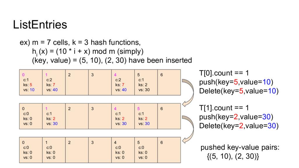 ListEntries ex) m = 7 cells, k = 3 hash functio...