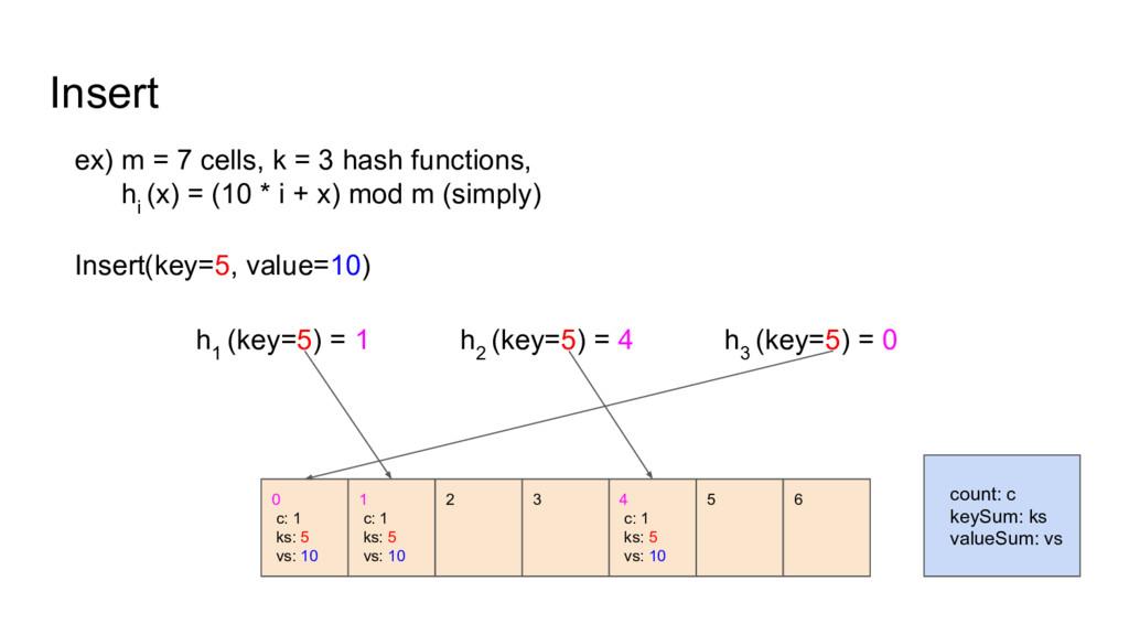 Insert ex) m = 7 cells, k = 3 hash functions, h...