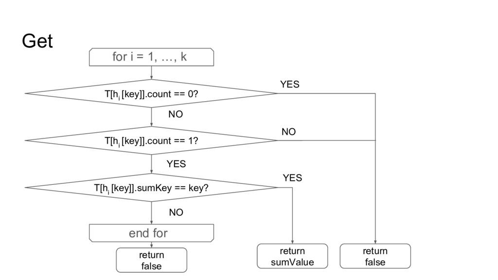 Get T[h i [key]].count == 0? YES NO return fals...
