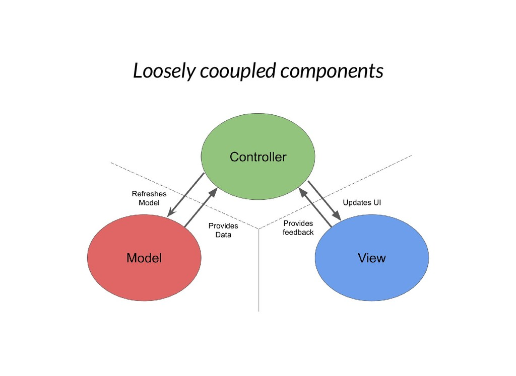 Loosely cooupled components