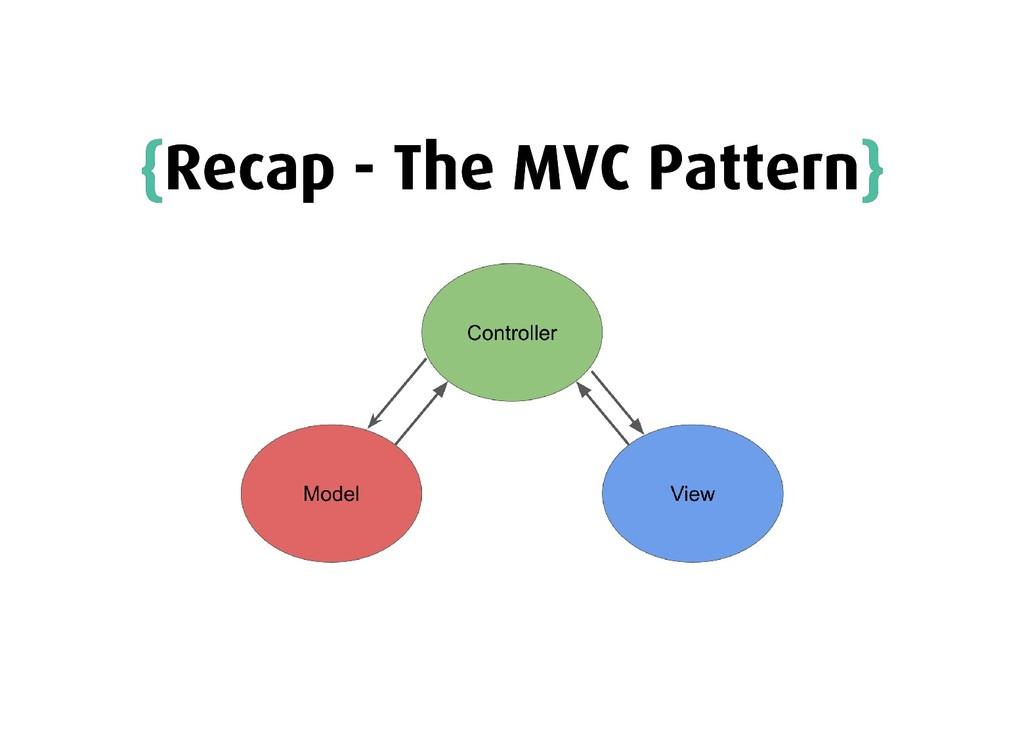 { {Recap - The MVC Pattern Recap - The MVC Patt...