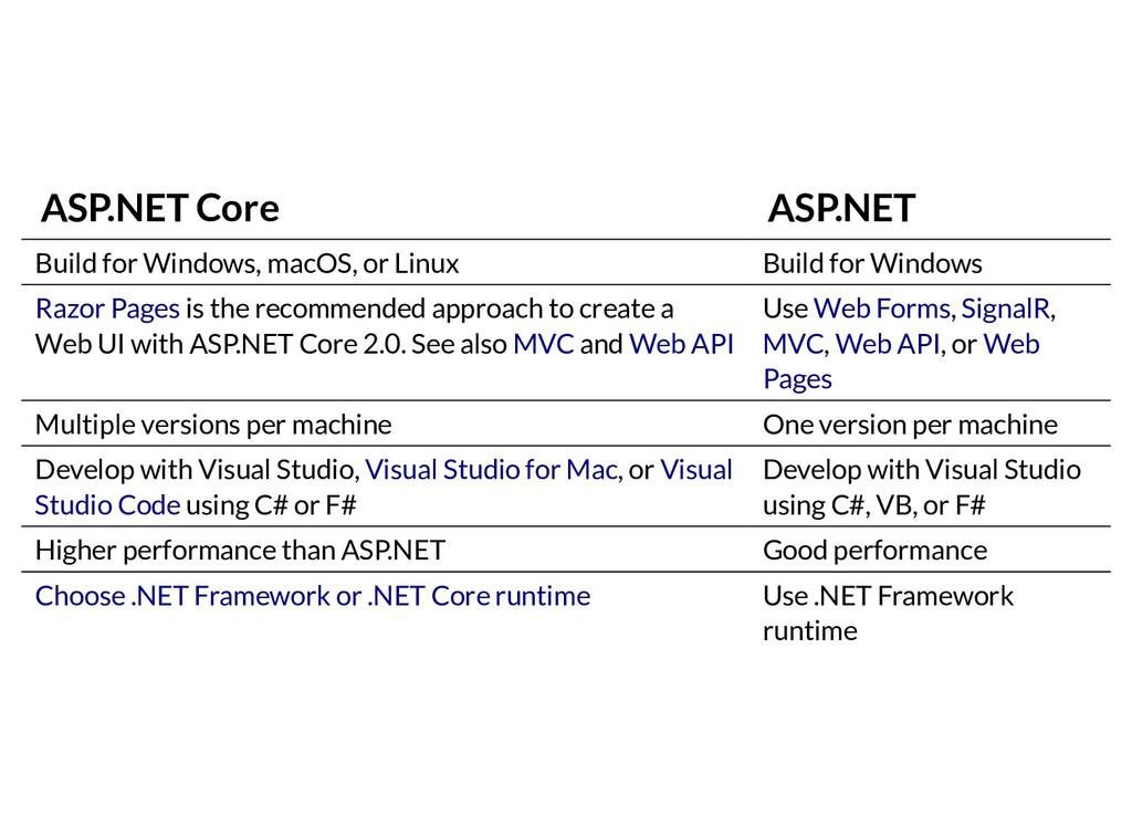 ASP.NET Core ASP.NET Build for Windows, macOS, ...