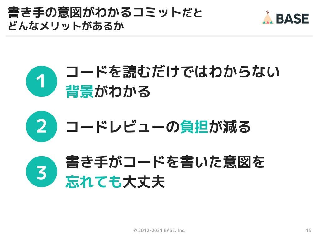 15 © 2012-2021 BASE, Inc. コードレビューの負担が減る 2 コードを読...