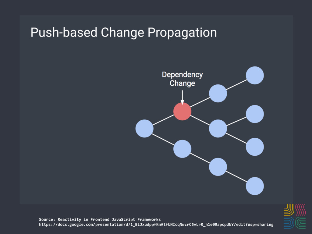 Source: Reactivity in Frontend JavaScript Frame...