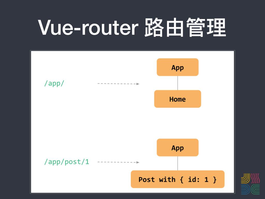 Vue-router 路路由管理理