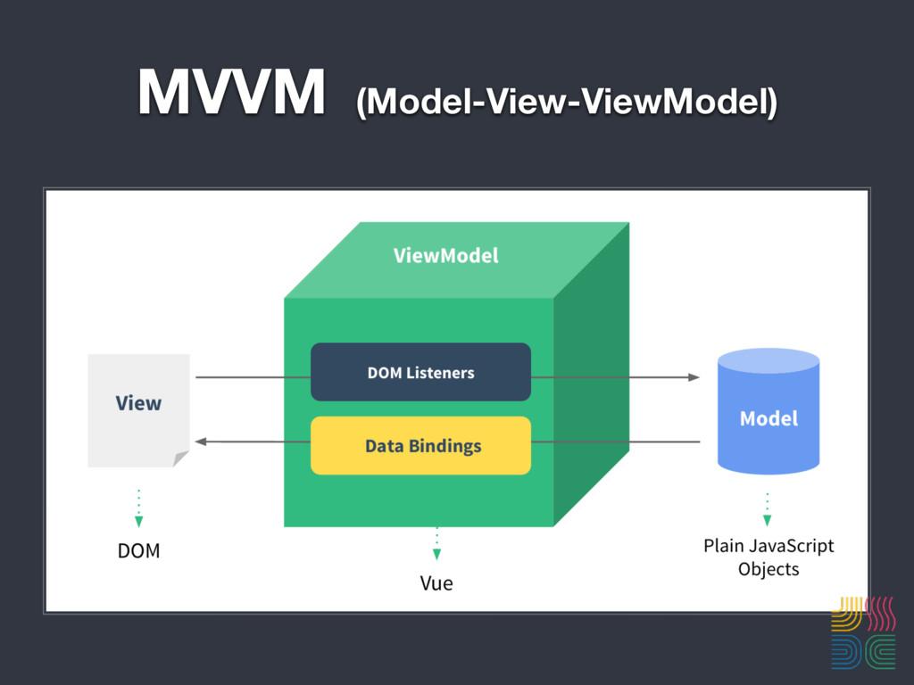MVVM (Model-View-ViewModel)