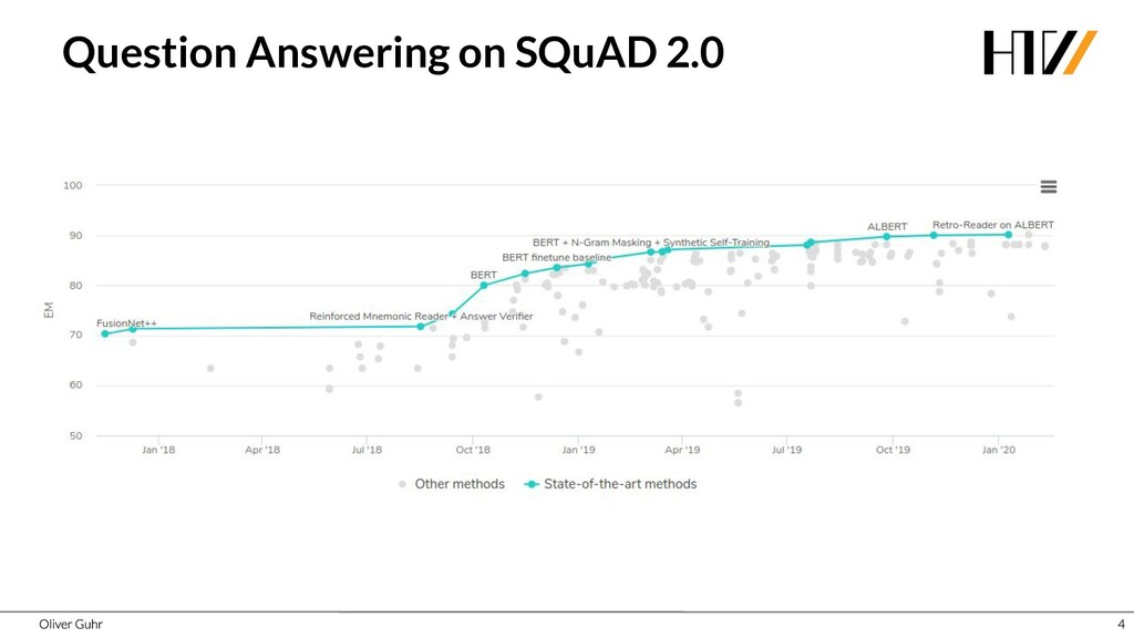 Question Answering on SQuAD 2.0