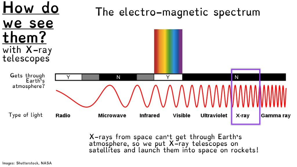 The electro-magnetic spectrum How do we see the...