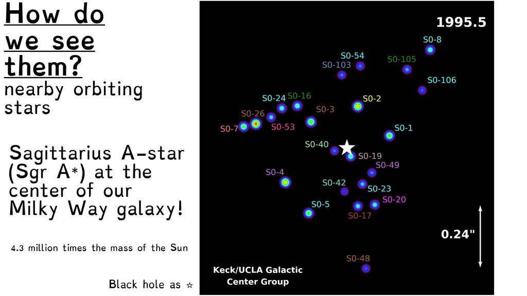 Black hole as ☆ How do we see them? nearby orbi...
