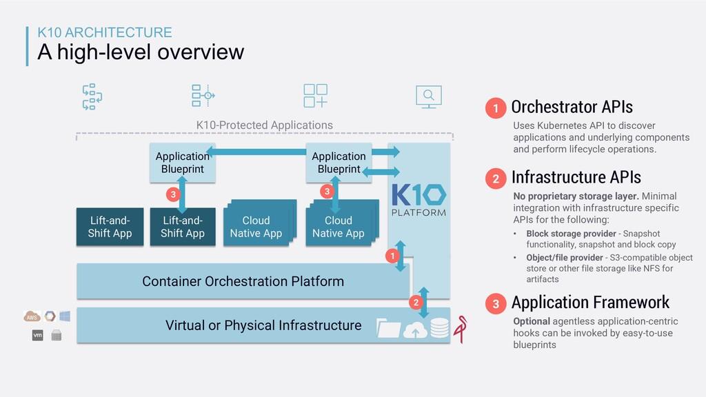 Application Blueprint K10 ARCHITECTURE A high-l...