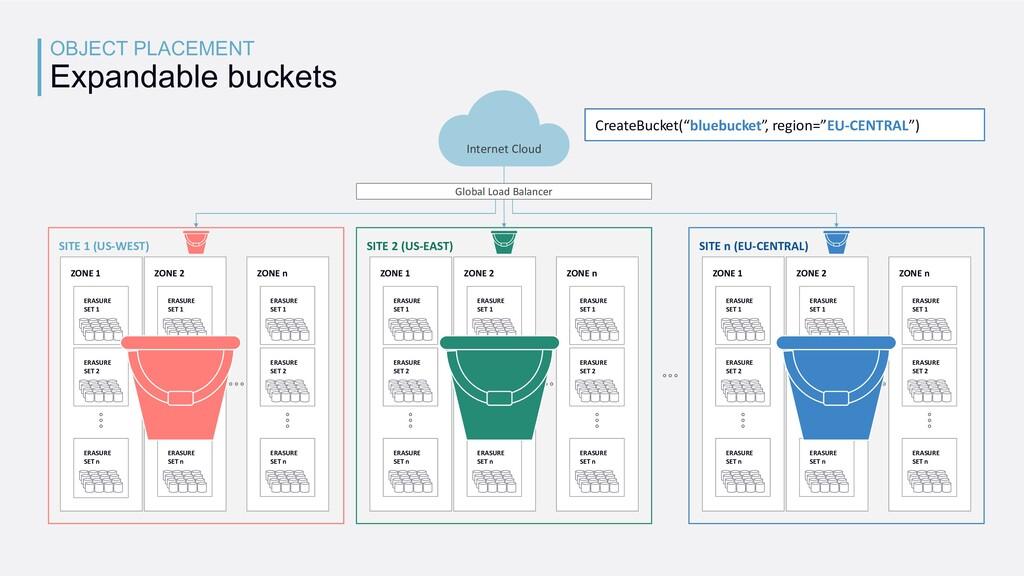 OBJECT PLACEMENT Expandable buckets CreateBucke...