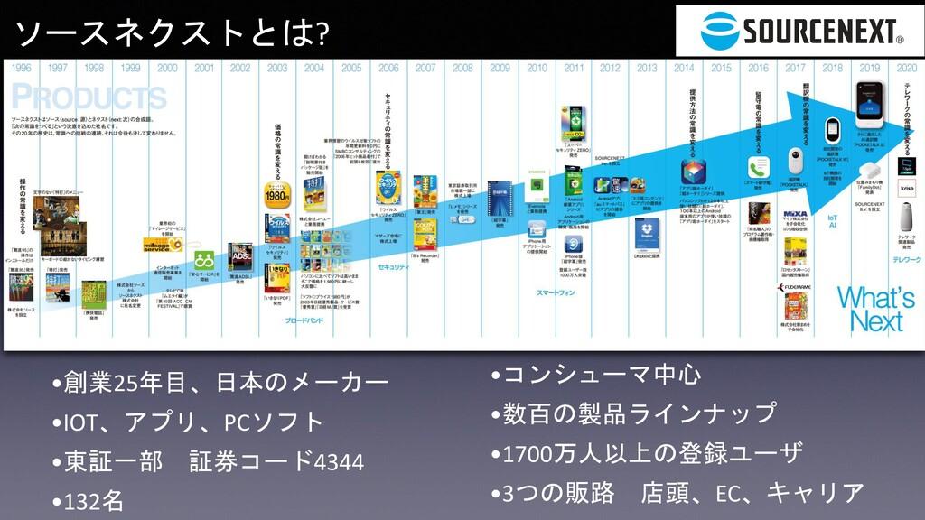 •創業25年目、日本のメーカー •IOT、アプリ、PCソフト •東証一部 証券コード4344 ...