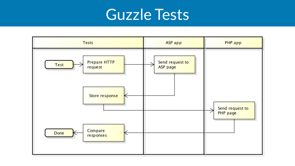 Guzzle Tests