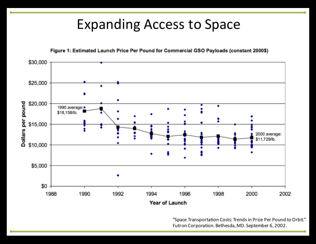 """""""Space Transportation Costs: Trends ..."""